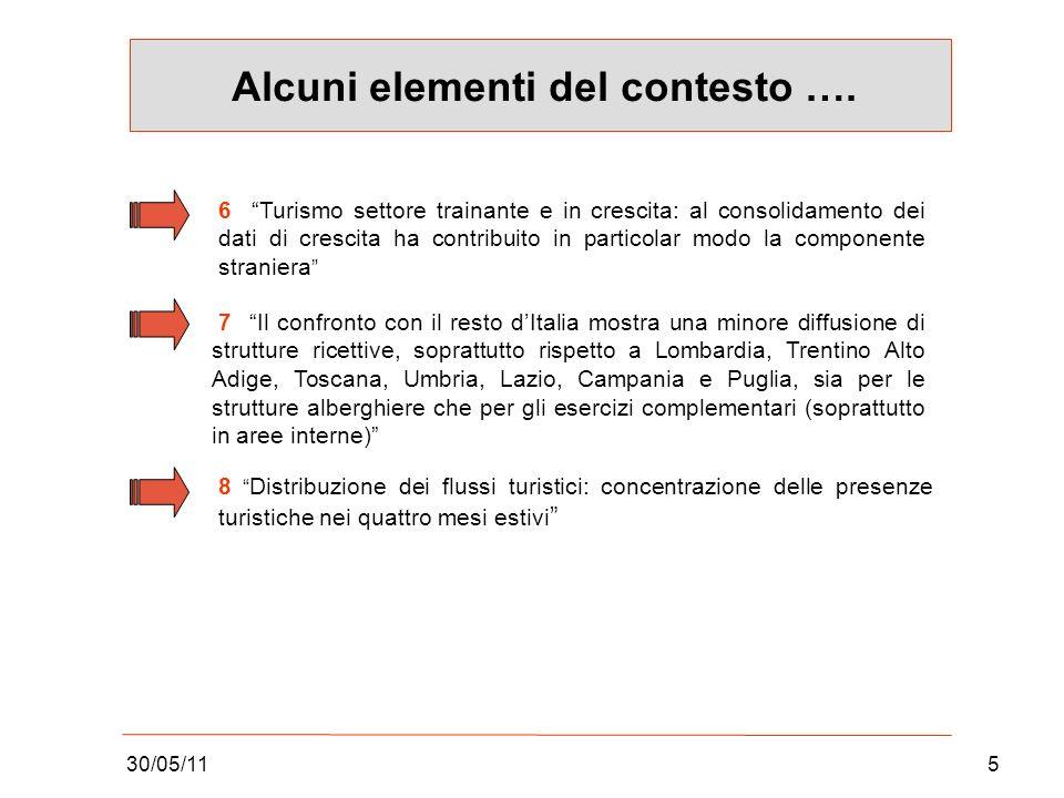 30/05/115 Alcuni elementi del contesto ….
