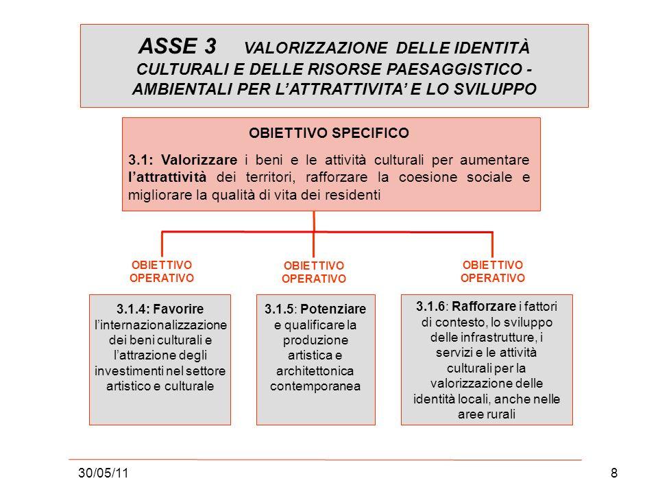 30/05/118 ASSE 3 VALORIZZAZIONE DELLE IDENTITÀ CULTURALI E DELLE RISORSE PAESAGGISTICO - AMBIENTALI PER LATTRATTIVITA E LO SVILUPPO OBIETTIVO OPERATIVO 3.1.4: Favorire linternazionalizzazione dei beni culturali e lattrazione degli investimenti nel settore artistico e culturale 3.1.5: Potenziare e qualificare la produzione artistica e architettonica contemporanea 3.1.6: Rafforzare i fattori di contesto, lo sviluppo delle infrastrutture, i servizi e le attività culturali per la valorizzazione delle identità locali, anche nelle aree rurali OBIETTIVO SPECIFICO 3.1: Valorizzare i beni e le attività culturali per aumentare lattrattività dei territori, rafforzare la coesione sociale e migliorare la qualità di vita dei residenti