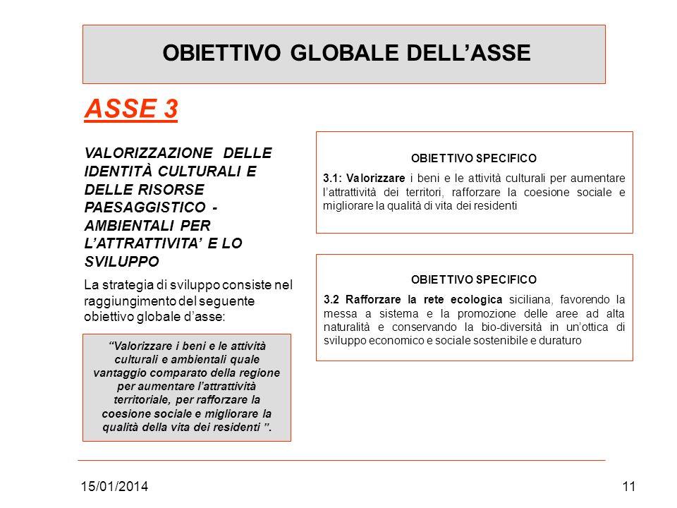 15/01/201411 OBIETTIVO GLOBALE DELLASSE ASSE 3 VALORIZZAZIONE DELLE IDENTITÀ CULTURALI E DELLE RISORSE PAESAGGISTICO - AMBIENTALI PER LATTRATTIVITA E