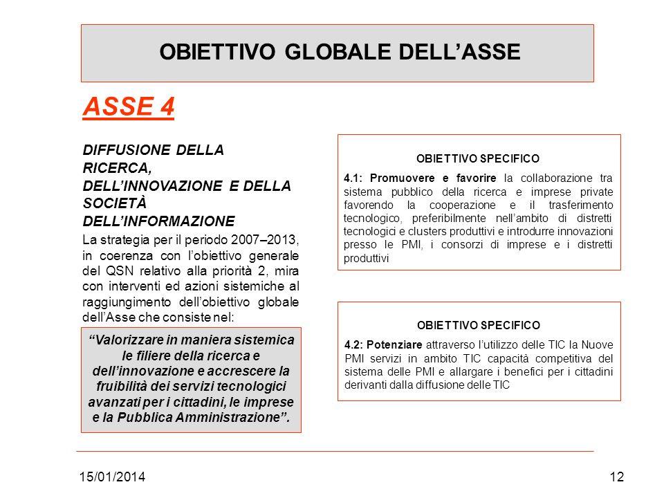 15/01/201412 OBIETTIVO GLOBALE DELLASSE ASSE 4 DIFFUSIONE DELLA RICERCA, DELLINNOVAZIONE E DELLA SOCIETÀ DELLINFORMAZIONE La strategia per il periodo