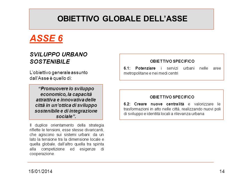 15/01/201414 OBIETTIVO GLOBALE DELLASSE ASSE 6 SVILUPPO URBANO SOSTENIBILE Lobiettivo generale assunto dallAsse è quello di: Promuovere lo sviluppo ec