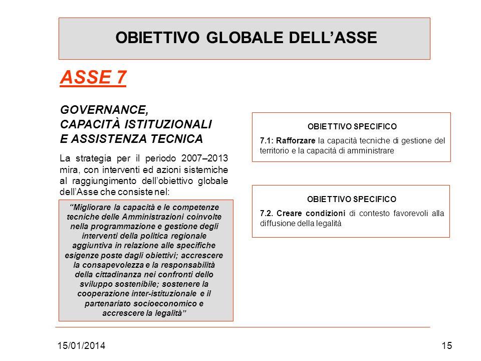 15/01/201415 OBIETTIVO GLOBALE DELLASSE ASSE 7 GOVERNANCE, CAPACITÀ ISTITUZIONALI E ASSISTENZA TECNICA La strategia per il periodo 2007–2013 mira, con