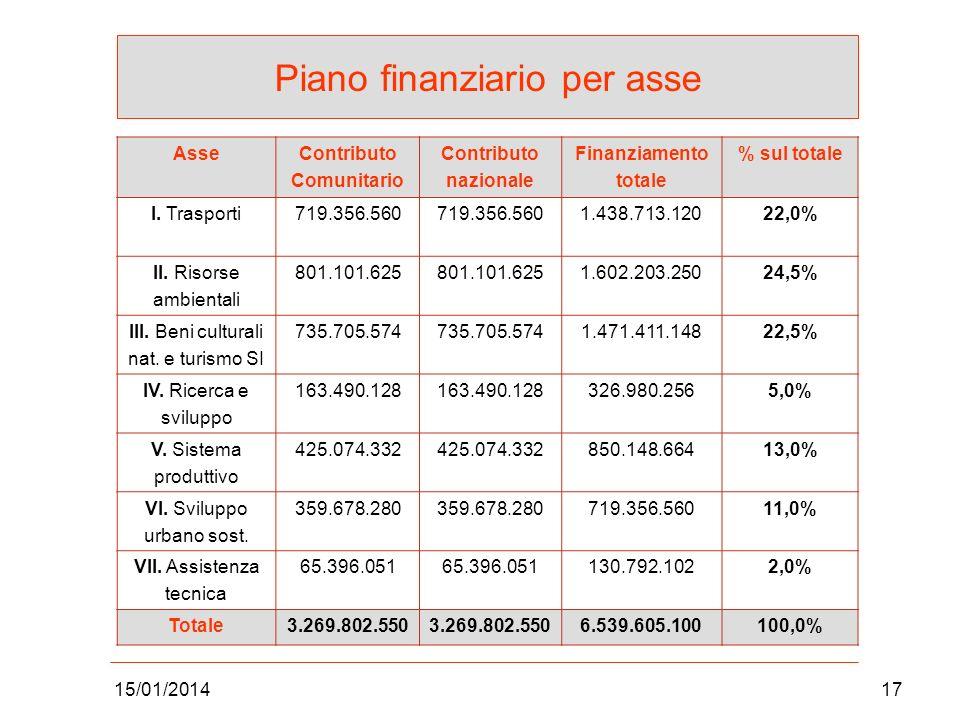 15/01/201417 Piano finanziario per asse AsseContributo Comunitario Contributo nazionale Finanziamento totale % sul totale I. Trasporti719.356.560 1.43