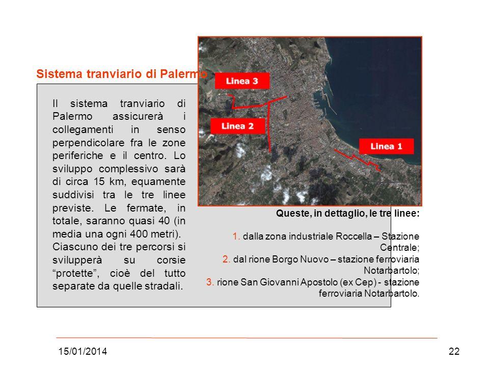 15/01/201422 Sistema tranviario di Palermo Il sistema tranviario di Palermo assicurerà i collegamenti in senso perpendicolare fra le zone periferiche