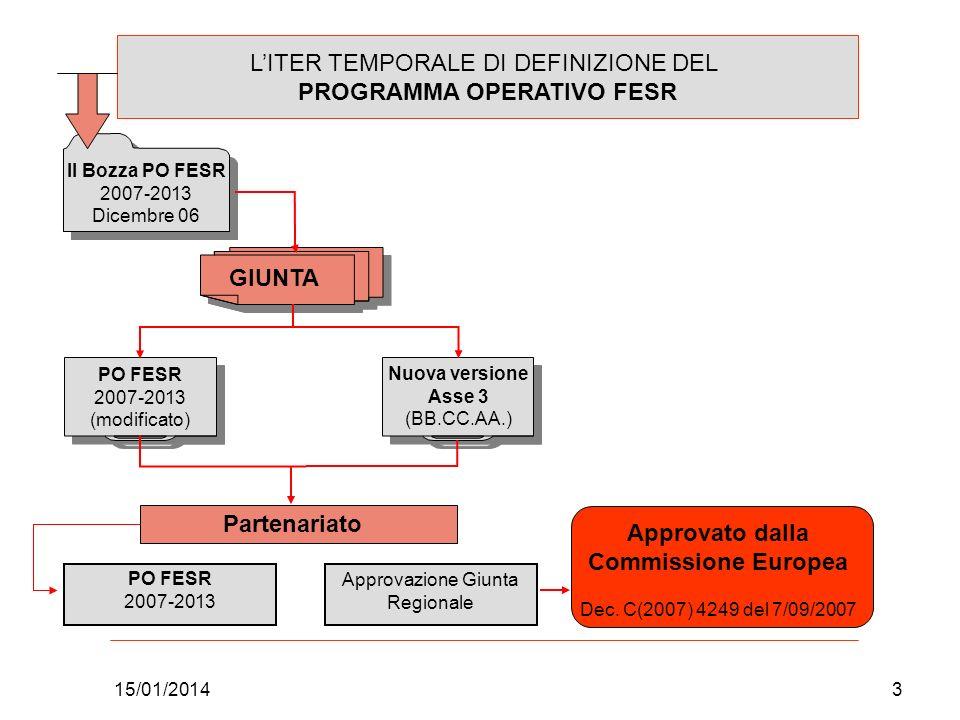 15/01/20143 LITER TEMPORALE DI DEFINIZIONE DEL PROGRAMMA OPERATIVO FESR GIUNTA PO FESR 2007-2013 (modificato) II Bozza PO FESR 2007-2013 Dicembre 06 N