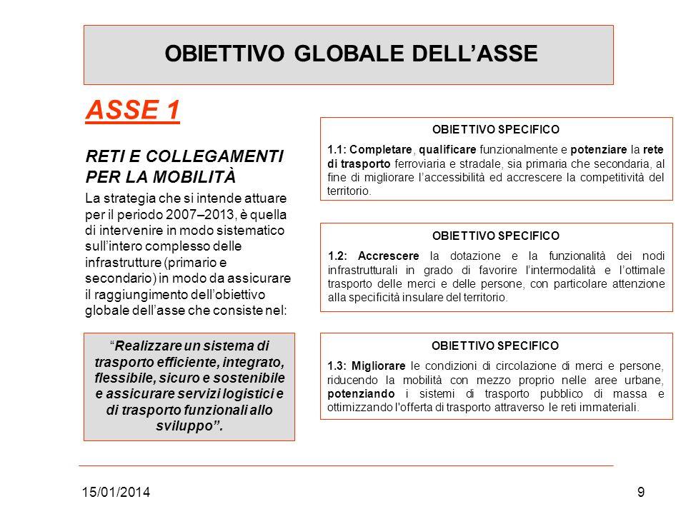 15/01/20149 OBIETTIVO GLOBALE DELLASSE ASSE 1 RETI E COLLEGAMENTI PER LA MOBILITÀ La strategia che si intende attuare per il periodo 2007–2013, è quel