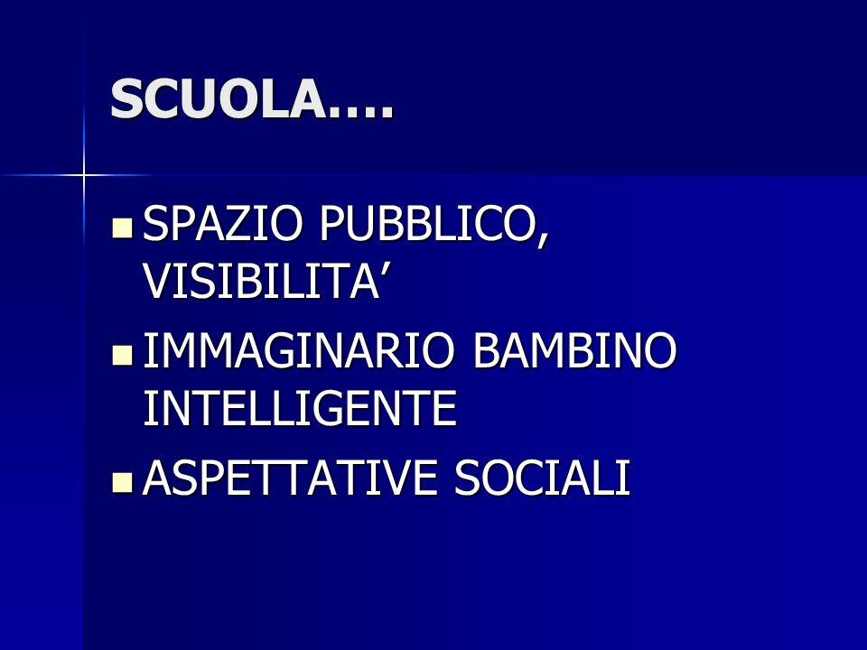 SCUOLA…. SPAZIO PUBBLICO, VISIBILITA SPAZIO PUBBLICO, VISIBILITA IMMAGINARIO BAMBINO INTELLIGENTE IMMAGINARIO BAMBINO INTELLIGENTE ASPETTATIVE SOCIALI