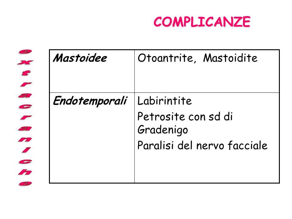 Indicazione per Miringotomia e/o Timpanocentesi 1.Complicanze suppurative 2.Severa otodinia 3.Fallimento della ATB 4.Pazienti immunocompromessi 5.Neon