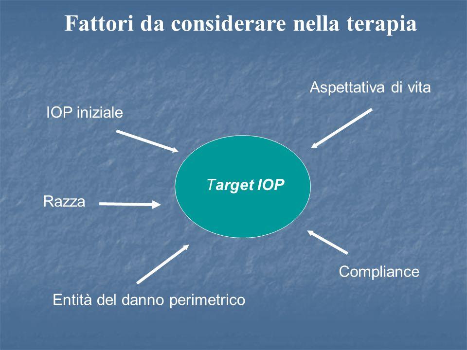 Fattori da considerare nella terapia IOP iniziale Target IOP Aspettativa di vita Razza Entità del danno perimetrico Compliance