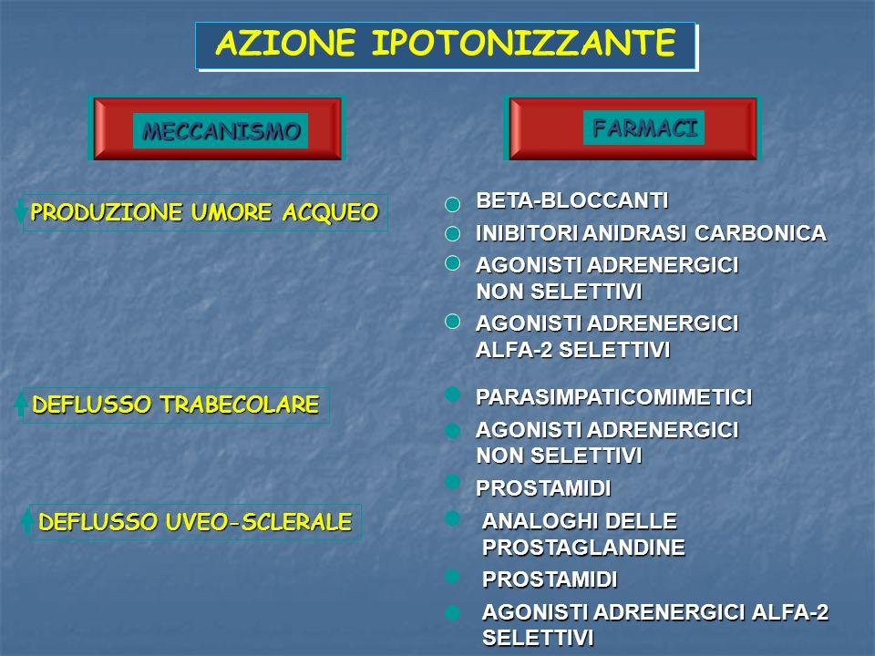 MECCANISMO FARMACI PRODUZIONE UMORE ACQUEO BETA-BLOCCANTI INIBITORI ANIDRASI CARBONICA AGONISTI ADRENERGICI NON SELETTIVI AGONISTI ADRENERGICI ALFA-2
