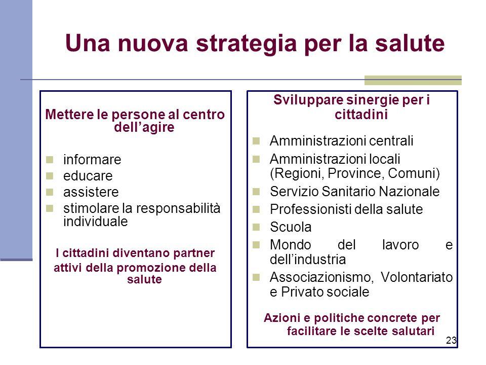 Una nuova strategia per la salute Mettere le persone al centro dellagire informare educare assistere stimolare la responsabilità individuale I cittadi
