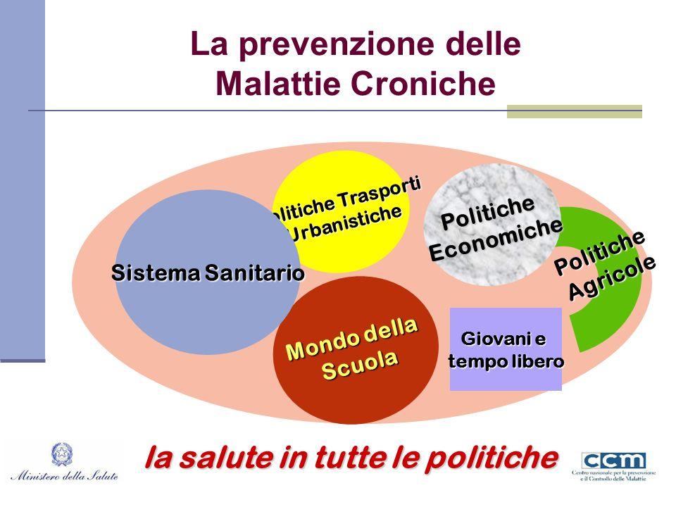 La prevenzione delle Malattie Croniche PoliticheAgricole Mondo della Scuola Politiche Trasporti Urbanistiche PoliticheEconomiche Giovani e tempo liber