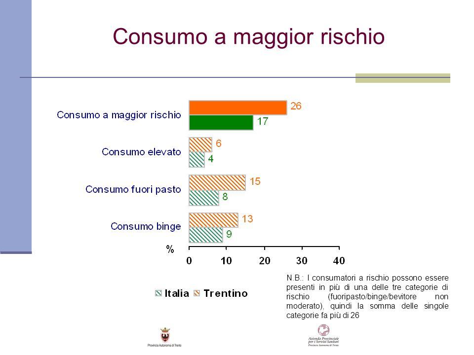 Consumo a maggior rischio N.B.: I consumatori a rischio possono essere presenti in più di una delle tre categorie di rischio (fuoripasto/binge/bevitor