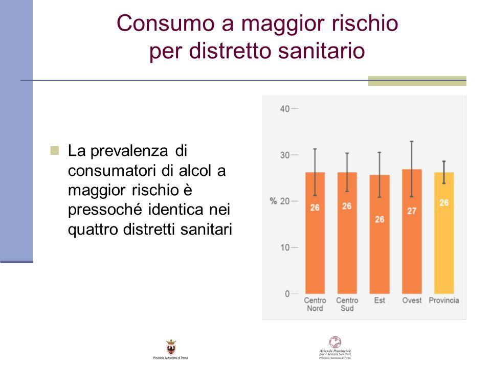 Consumo a maggior rischio per distretto sanitario La prevalenza di consumatori di alcol a maggior rischio è pressoché identica nei quattro distretti s