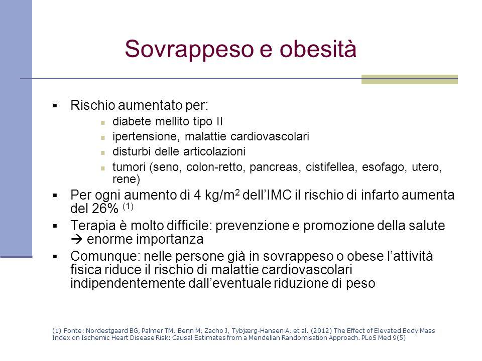 Sovrappeso e obesità Rischio aumentato per: diabete mellito tipo II ipertensione, malattie cardiovascolari disturbi delle articolazioni tumori (seno,