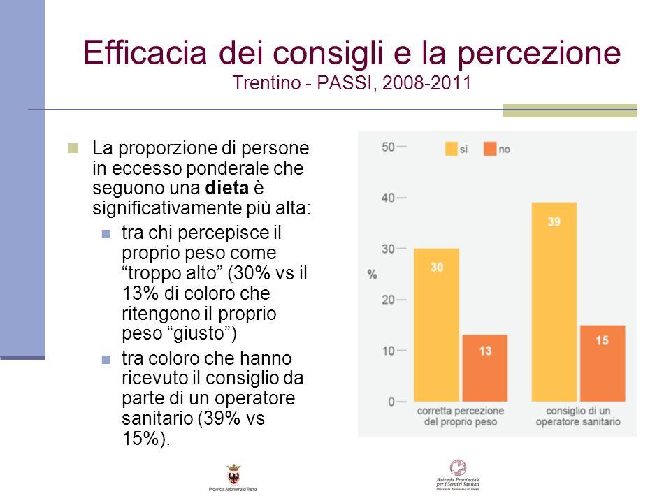 Efficacia dei consigli e la percezione Trentino - PASSI, 2008-2011 La proporzione di persone in eccesso ponderale che seguono una dieta è significativ