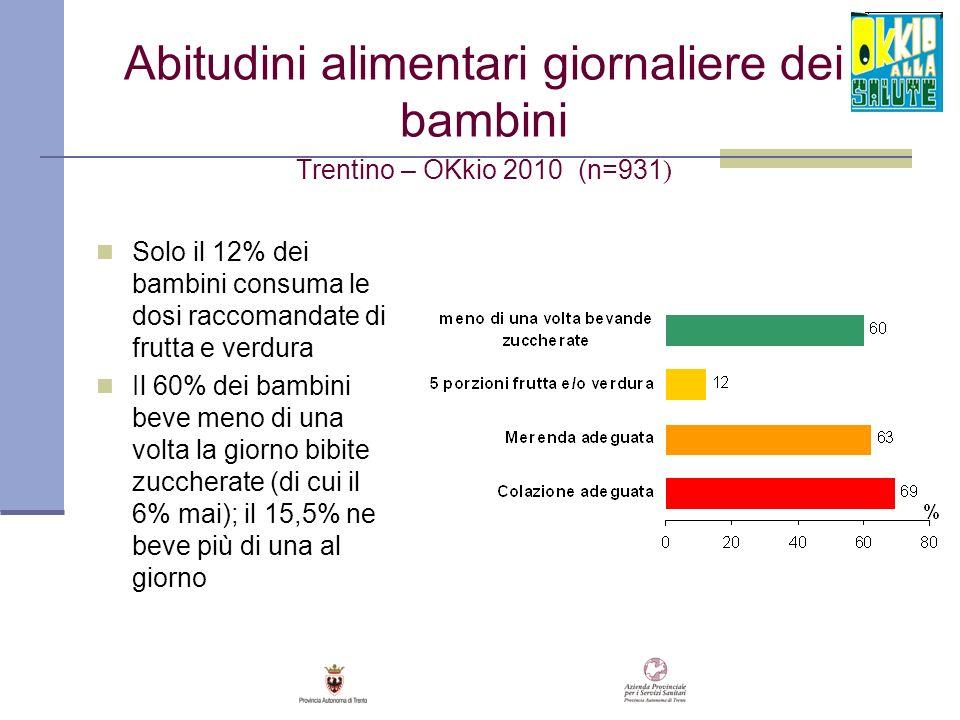 Abitudini alimentari giornaliere dei bambini Trentino – OKkio 2010 (n=931 ) Solo il 12% dei bambini consuma le dosi raccomandate di frutta e verdura I