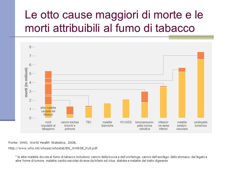 Le otto cause maggiori di morte e le morti attribuibili al fumo di tabacco Fonte: WHO, World Health Statistics, 2008, http://www.who.int/whosis/whosta