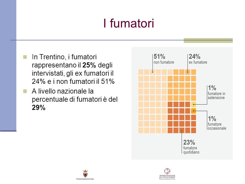 I fumatori In Trentino, i fumatori rappresentano il 25% degli intervistati, gli ex fumatori il 24% e i non fumatori il 51% A livello nazionale la perc
