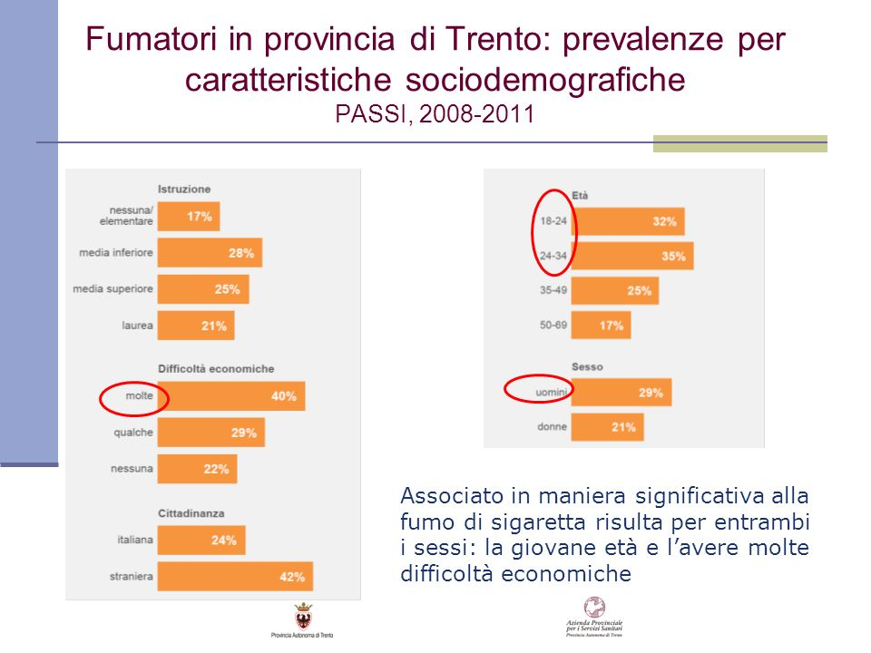 Fumatori in provincia di Trento: prevalenze per caratteristiche sociodemografiche PASSI, 2008-2011 Associato in maniera significativa alla fumo di sig