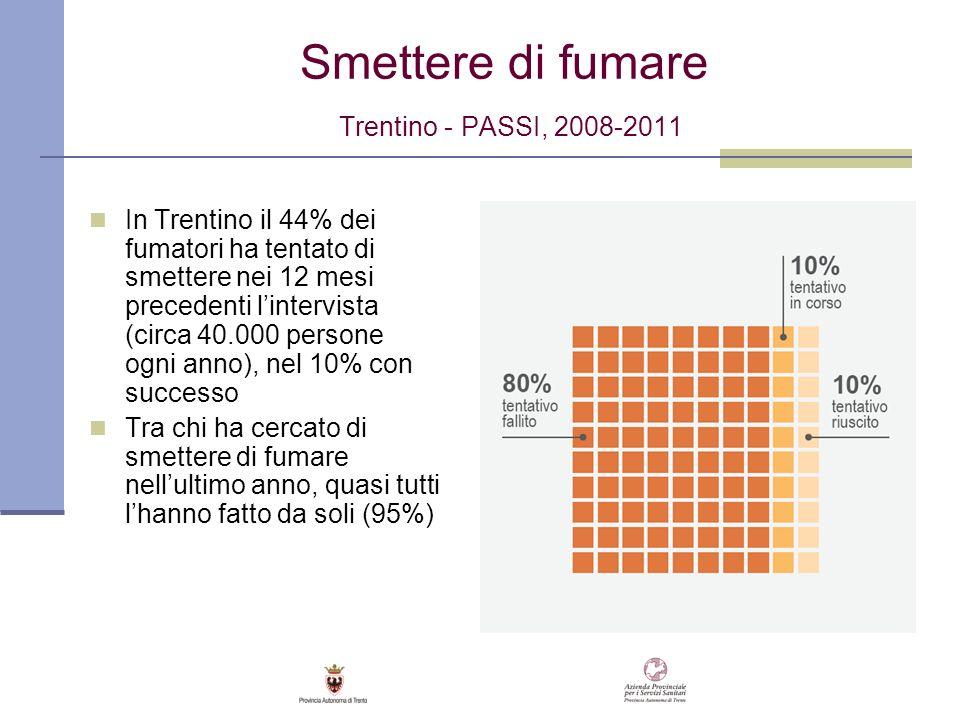 Smettere di fumare Trentino - PASSI, 2008-2011 In Trentino il 44% dei fumatori ha tentato di smettere nei 12 mesi precedenti lintervista (circa 40.000