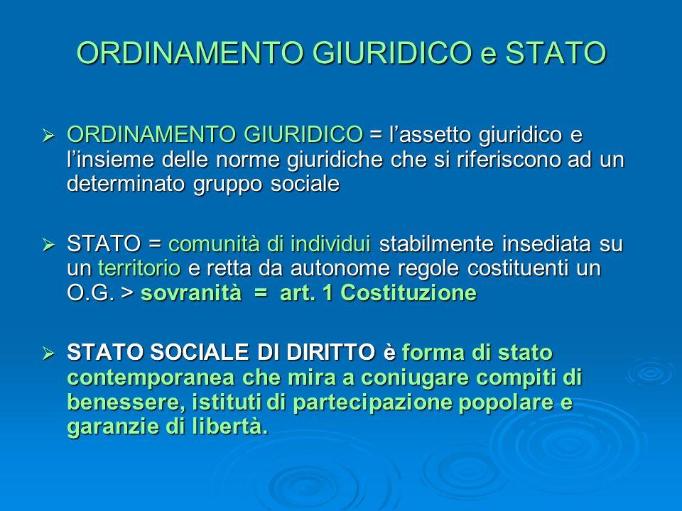 ORDINAMENTO GIURIDICO e STATO ORDINAMENTO GIURIDICO = lassetto giuridico e linsieme delle norme giuridiche che si riferiscono ad un determinato gruppo