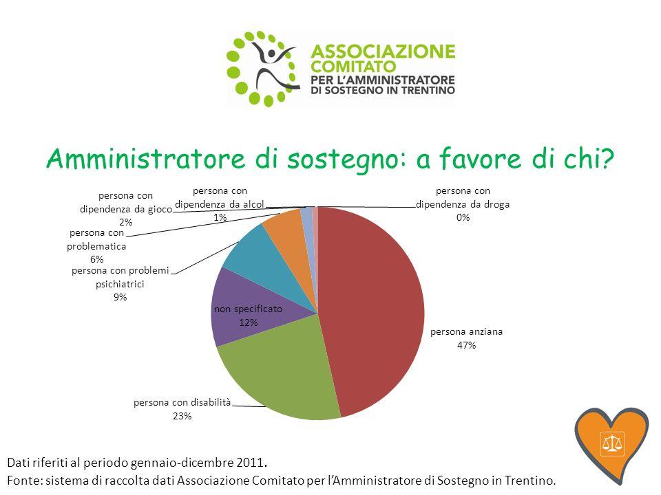 Amministratore di sostegno: a favore di chi. Dati riferiti al periodo gennaio-dicembre 2011.