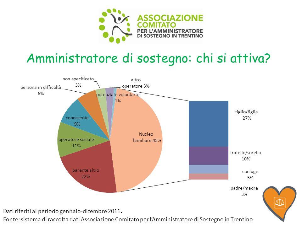 Amministratore di sostegno: chi si attiva. Dati riferiti al periodo gennaio-dicembre 2011.