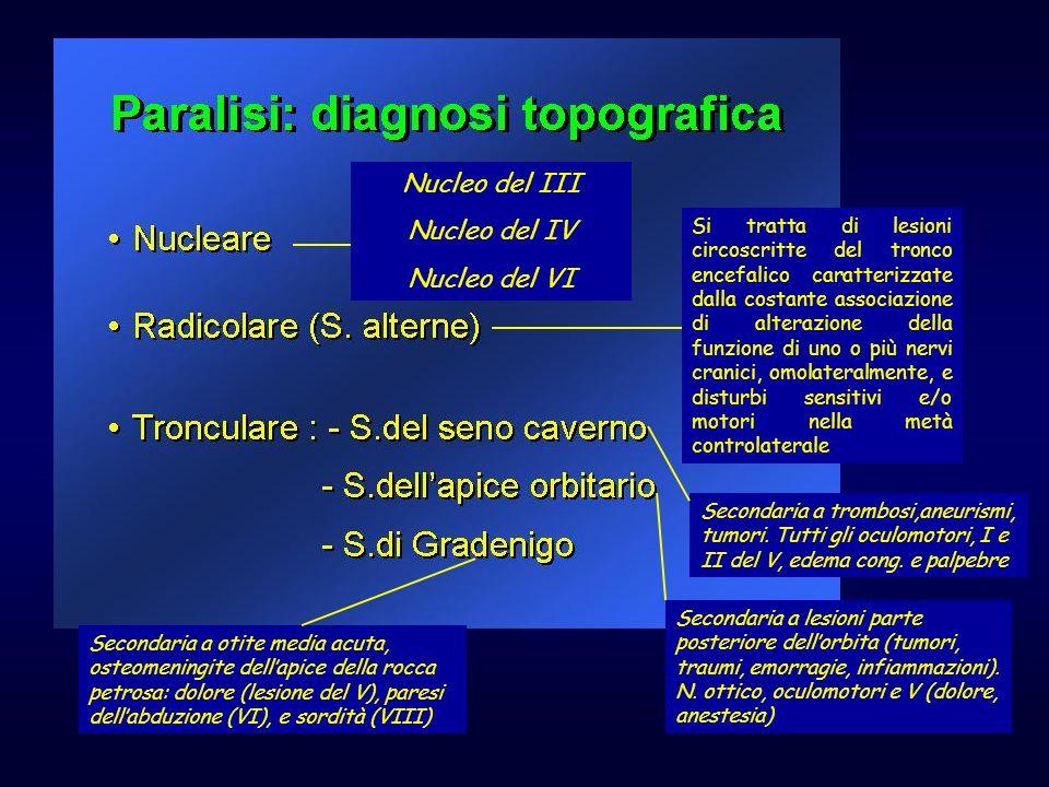 Nucleo del III Nucleo del IV Nucleo del VI Secondaria a trombosi,aneurismi, tumori. Tutti gli oculomotori, I e II del V, edema cong. e palpebre Second