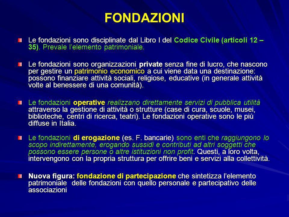 FONDAZIONI Le fondazioni sono disciplinate dal Libro I del Codice Civile (articoli 12 – 35). Prevale lelemento patrimoniale. Le fondazioni sono organi
