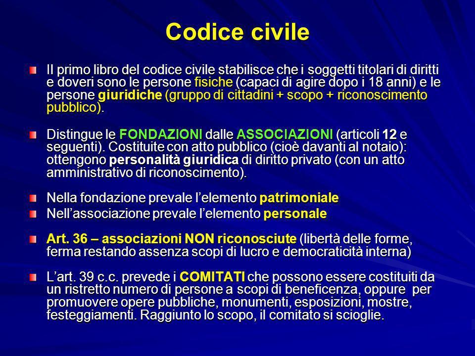 Codice civile Il primo libro del codice civile stabilisce che i soggetti titolari di diritti e doveri sono le persone fisiche (capaci di agire dopo i