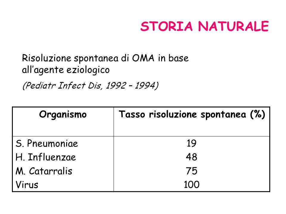 STORIA NATURALE Risoluzione spontanea di OMA in base allagente eziologico (Pediatr Infect Dis, 1992 – 1994) OrganismoTasso risoluzione spontanea (%) S