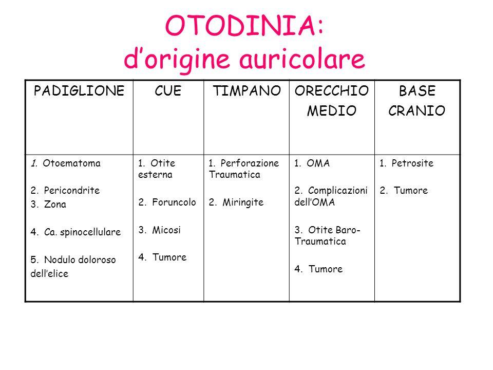 OTODINIA: dorigine auricolare PADIGLIONECUETIMPANOORECCHIO MEDIO BASE CRANIO 1. Otoematoma 2. Pericondrite 3. Zona 4. Ca. spinocellulare 5. Nodulo dol