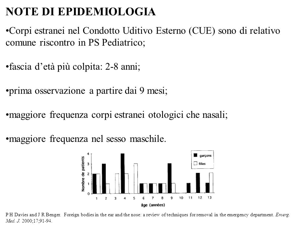 Corpi estranei nel Condotto Uditivo Esterno (CUE) sono di relativo comune riscontro in PS Pediatrico; fascia detà più colpita: 2-8 anni; prima osserva