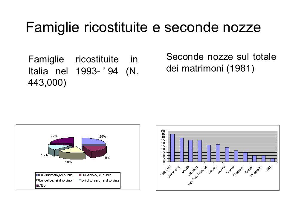 Famiglie ricostituite e seconde nozze Famiglie ricostituite in Italia nel 1993-94 (N. 443,000) Seconde nozze sul totale dei matrimoni (1981)