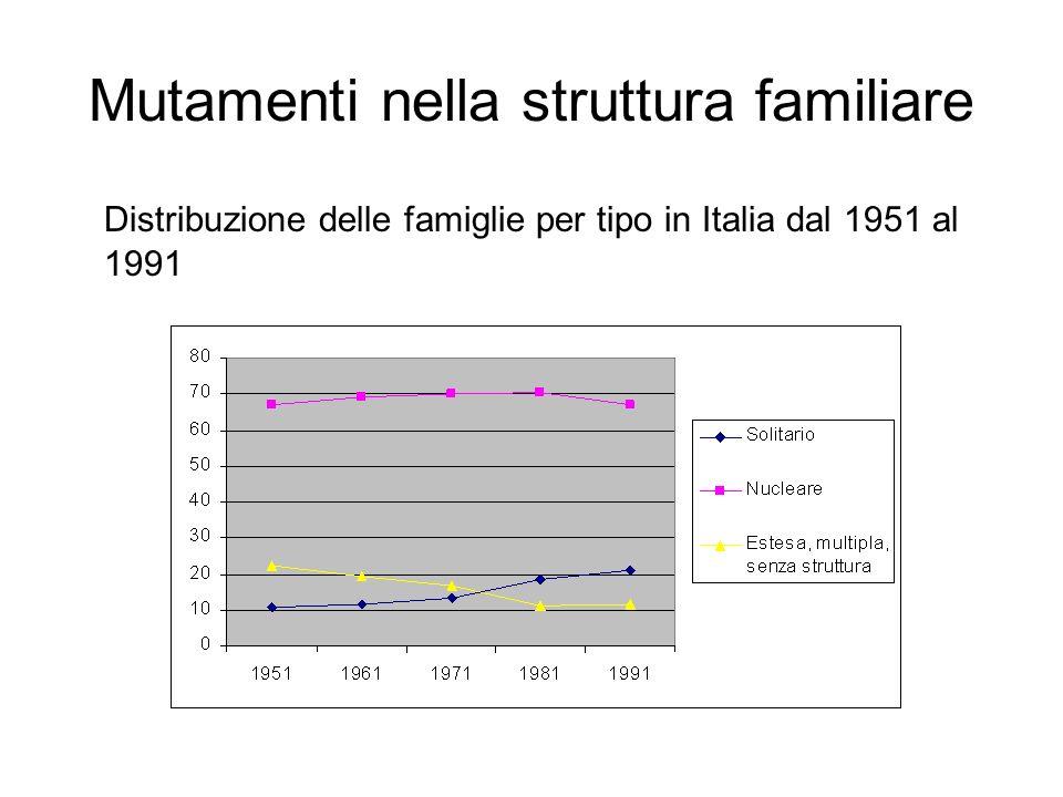 Mutamenti nella struttura familiare Distribuzione delle famiglie per tipo in Italia dal 1951 al 1991