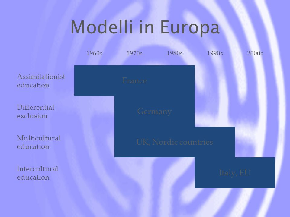 Modelli in Europa 1960s1970s1980s1990s2000s Assimilationist education France Differential exclusion Germany Multicultural education UK, Nordic countries Intercultural education Italy, EU