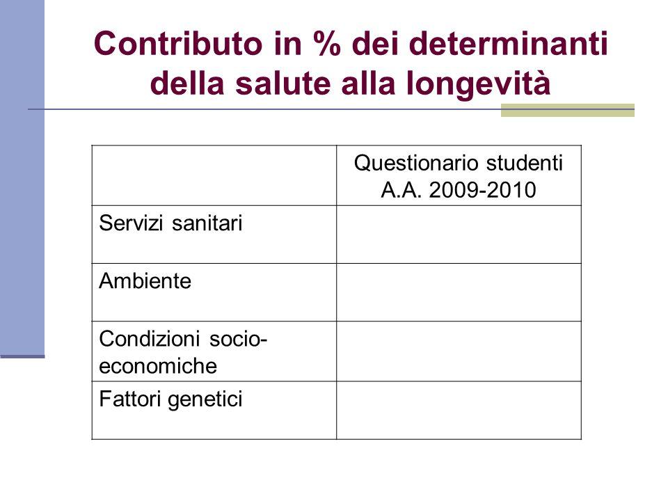 Contributo in % dei determinanti della salute alla longevità Questionario studenti A.A. 2009-2010 Servizi sanitari Ambiente Condizioni socio- economic