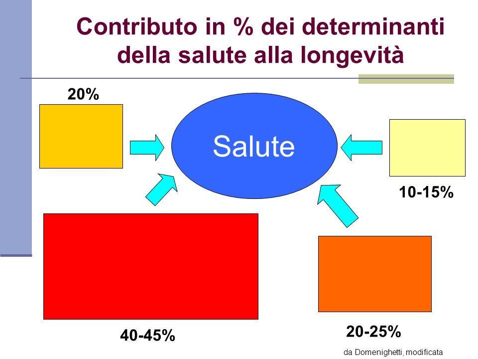 Contributo in % dei determinanti della salute alla longevità Salute 20% 40-45% 20-25% 10-15% da Domenighetti, modificata