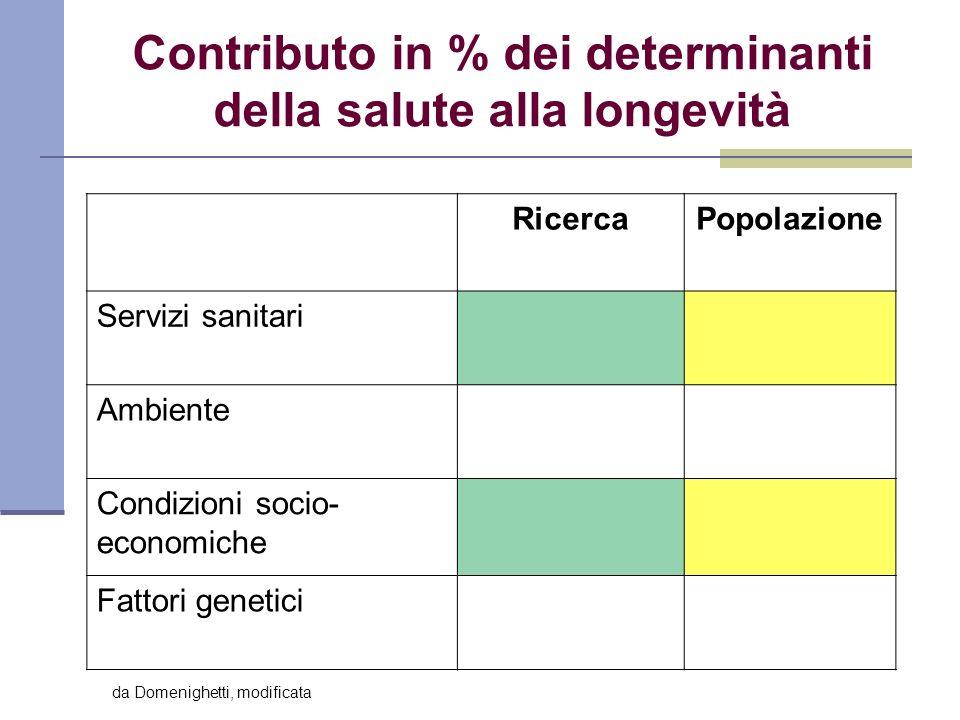 Contributo in % dei determinanti della salute alla longevità RicercaPopolazione Servizi sanitari Ambiente Condizioni socio- economiche Fattori genetic