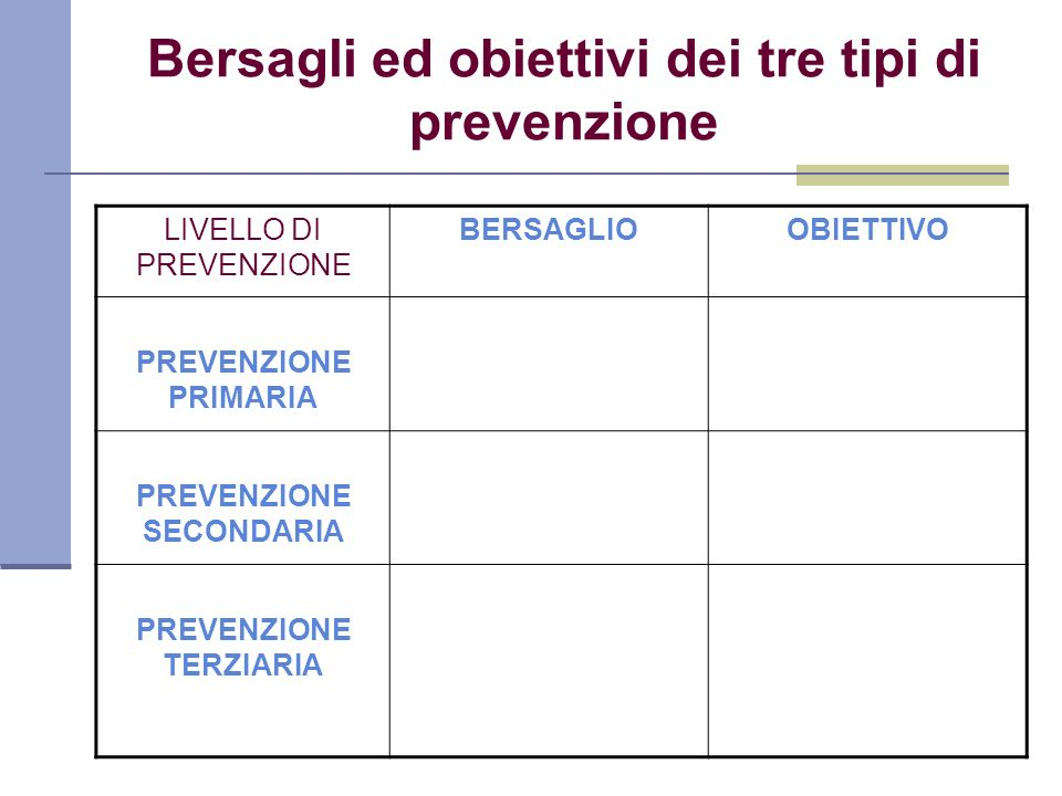 Bersagli ed obiettivi dei tre tipi di prevenzione LIVELLO DI PREVENZIONE BERSAGLIOOBIETTIVO PREVENZIONE PRIMARIA PREVENZIONE SECONDARIA PREVENZIONE TE