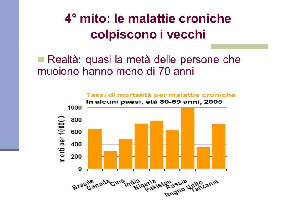 4° mito: le malattie croniche colpiscono i vecchi Realtà: quasi la metà delle persone che muoiono hanno meno di 70 anni