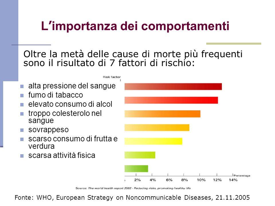L importanza dei comportamenti Fonte: WHO, European Strategy on Noncommunicable Diseases, 21.11.2005 alta pressione del sangue fumo di tabacco elevato
