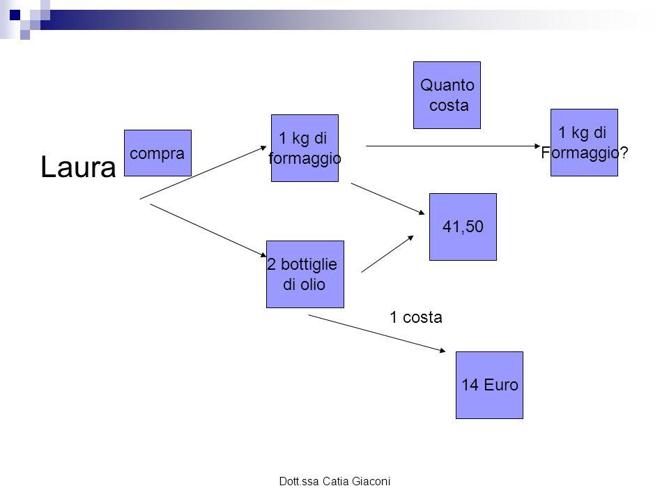Dott.ssa Catia Giaconi Laura compra 1 kg di formaggio 2 bottiglie di olio 41,50 Quanto costa 1 kg di Formaggio? 1 costa 14 Euro