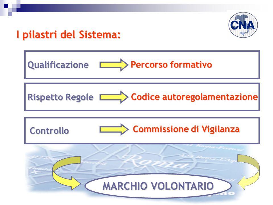 I pilastri del Sistema: Qualificazione Rispetto Regole Controllo Percorso formativo Codice autoregolamentazione MARCHIO VOLONTARIO Commissione di Vigi