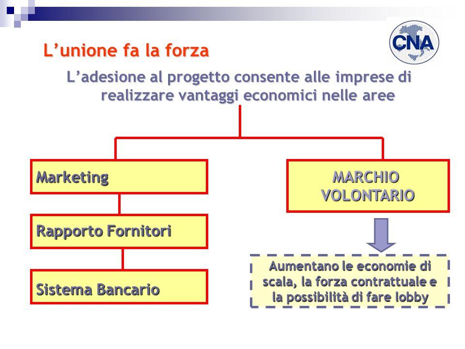 Lunione fa la forza Ladesione al progetto consente alle imprese di realizzare vantaggi economici nelle aree MarketingMARCHIOVOLONTARIO Aumentano le economie di scala, la forza contrattuale e la possibilità di fare lobby Rapporto Fornitori Sistema Bancario