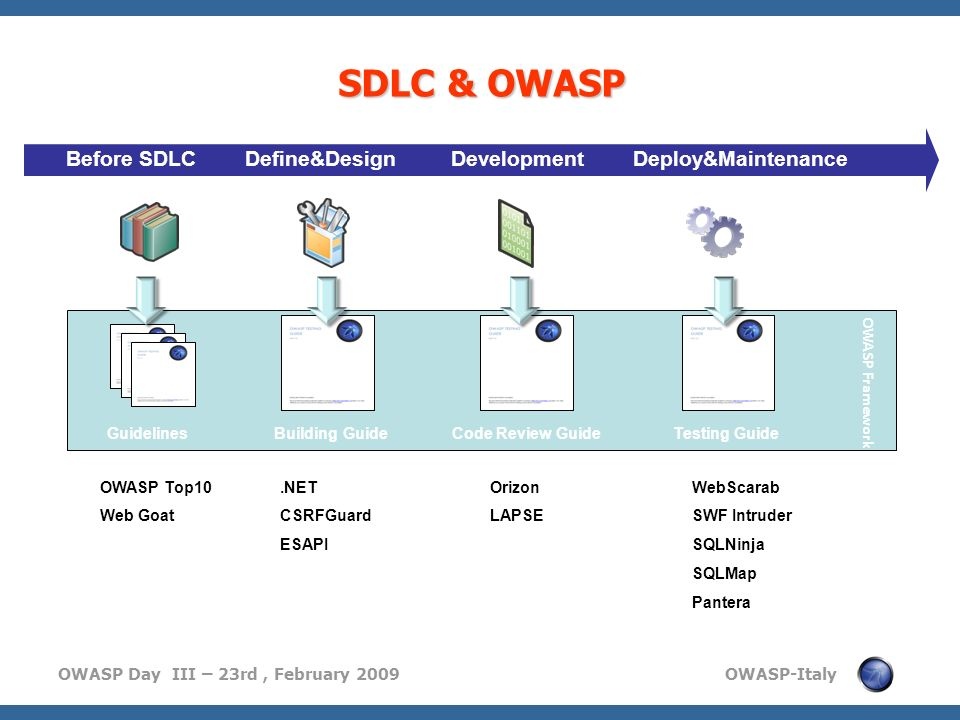 OWASP Day III – 23rd, February 2009 OWASP-Italy Before SDLC Define&Design Development Deploy&Maintenance OWASP Framework Guidelines Building Guide Cod