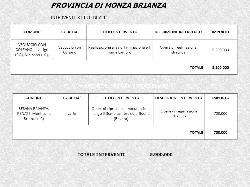 COMUNELOCALITA TITOLO INTERVENTODESCRIZIONE INTERVENTOIMPORTO VEDUGGIO CON COLZANO, Inverigo (CO), Nibionno (LC), Veduggio con Colzano Realizzazione area di laminazione sul fiume Lambro Opere di regimazione idraulica 5.200.000 TOTALE5.200.000 PROVINCIA DI MONZA BRIANZA INTERVENTI STRUTTURALI COMUNELOCALITA TITOLO INTERVENTODESCRIZIONE INTERVENTOIMPORTO BESANA BRIANZA, RENATE, Monticello Brianza (LC) varie Opere di ripristino e manutenzione lungo il fiume Lambro ed affluenti (Bevera) Opere di regimazione idraulica 700.000 TOTALE700.000 MANUTENZIONE ORDINARIA E STRAORDINARIA TOTALE INTERVENTI 5.900.000