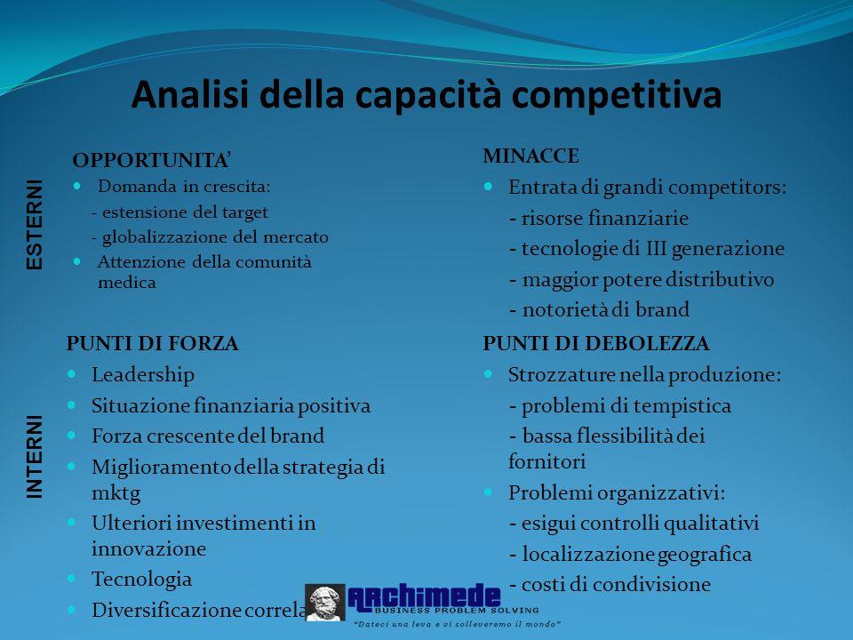 Analisi della capacità competitiva OPPORTUNITA Domanda in crescita: - estensione del target - globalizzazione del mercato Attenzione della comunità me