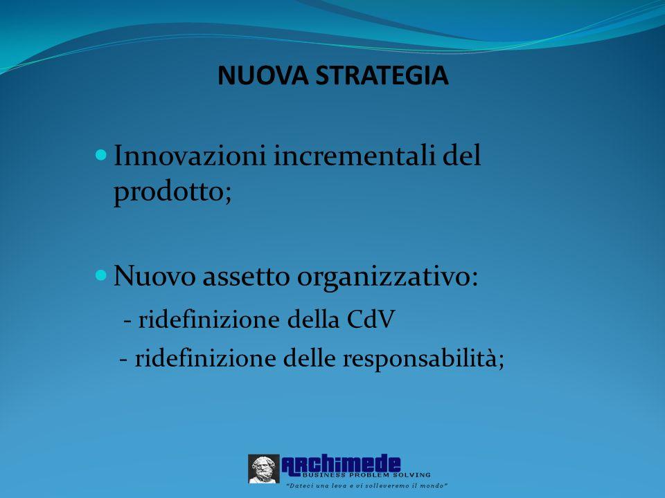 NUOVA STRATEGIA Innovazioni incrementali del prodotto; Nuovo assetto organizzativo: - ridefinizione della CdV - ridefinizione delle responsabilità;
